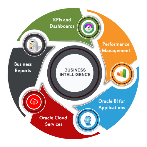 P Systems provides Analytics and Business Intelligence ( BI ) services